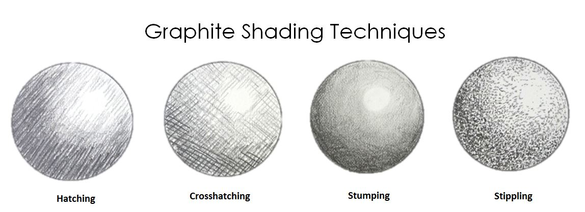 Shading Techniques & Selecting Paper for Graphite - Strathmore ...