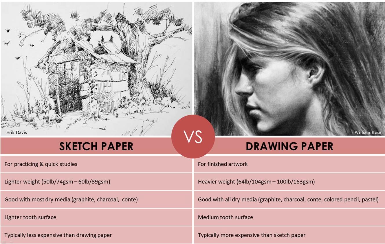 Tableau croquis vs. dessin